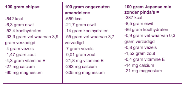 Tabel Betties Voedingslijn2